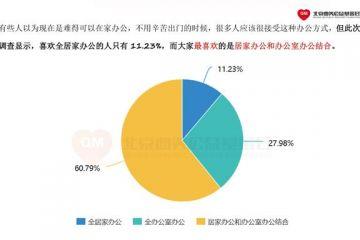 疫情下的行动|曲美家居发布调查报告:仅11.23%的人喜欢居家办公