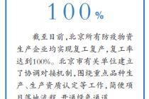 北京61.2%規上工業企業復工