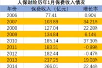 """上市险企""""开门红""""首月战绩收官 保费增速两极分化"""
