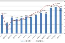 """顺丰2019年营收超千亿元   """"春节月""""业务量增超4成"""