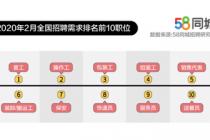 2月北京求职需求城市排名第一
