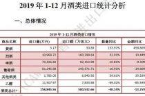 2019年进口酒量下滑40.1% 烈酒逆市飘红
