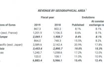2019財年愛馬仕亞太區銷售額增近兩成  超歐洲成全球最大市場