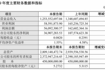 青青稞酒2019年净利下降65.69%
