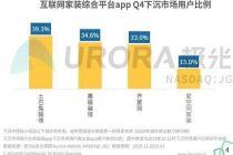 土巴兔预测:2020年三四线用户将同比增逾20%