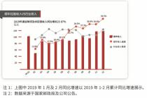 順豐2019財年收入增23.37%:傳統業務占比下降 供應鏈收入增10倍