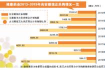 """重要供应商频登""""黑榜"""" 维康药业IPO减分"""