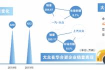 每周損失20億歐元 大眾靠中國市場救命?