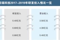 """3戰""""疫""""企業沖科創板 奕瑞科技曾IPO被否"""