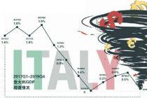 意大利經濟危機卷土重來?