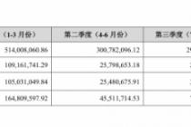受功绩目标及奖惩方案影响  金徽酒业2019年营收增一成