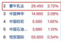 蒙牛2019财报获资本市场看好 股价涨幅列蓝筹第二