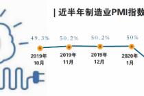 3月制造业PMI攀升至52% 全面回暖尚待时日