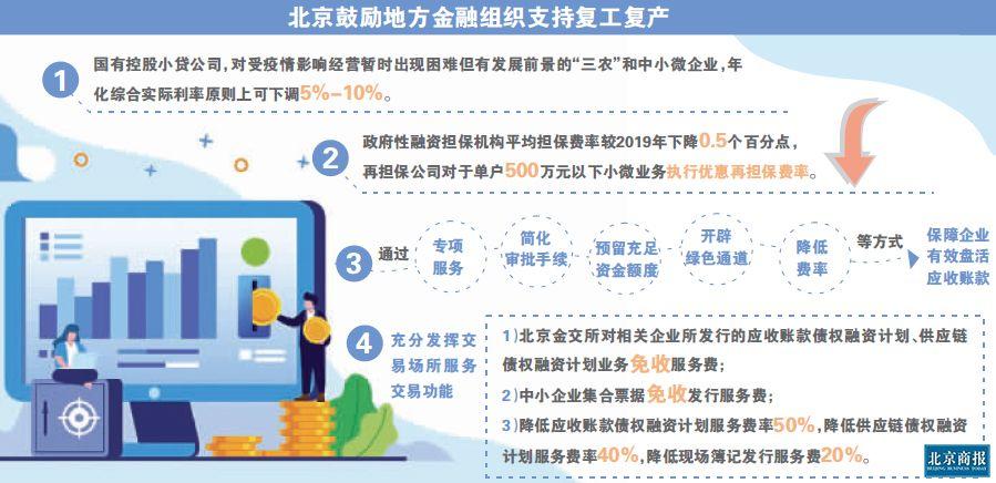 支持复工复产 北京放宽商业保理等监管要求