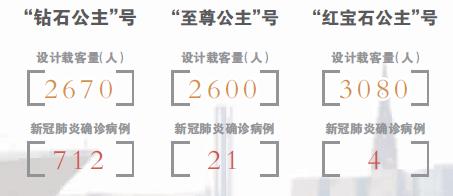 """""""公主系""""邮轮危机蔓延 嘉年华筹资60亿救急"""