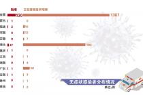 3月31日全国新增无症状感染者130例
