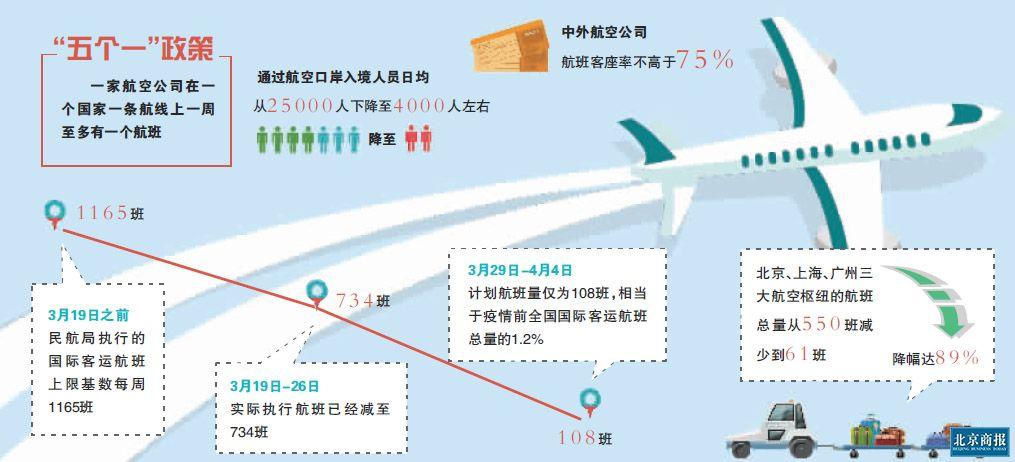 国际航班总量每周不超过134班