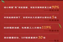 京城消费升温:堂食增长超六成  晚高峰拥堵率上涨6.3%