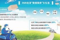 北京提振消費階段性成果顯現