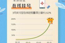 3月在线挂号量增长162%