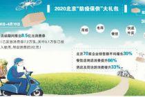 【防疫保供网上行】北京提振消费阶段性成果显现