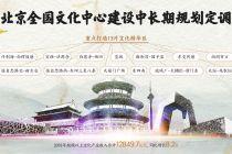 北京敲定全国五分快3中心建设15年路线图