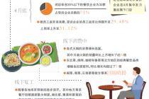 北京餐企備戰疫后首個消費小高峰