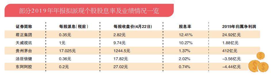 1351股拟派现 东阿阿胶等4股亏损仍大手笔分红