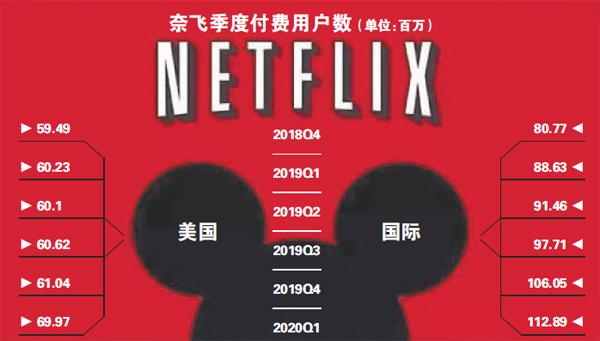 """奈飛新增1580萬付費用戶 迪士尼面臨""""至暗時刻"""""""