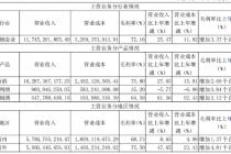 中高端產品占比提升 山西汾酒2019年凈利增長28.63%