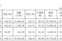 上市后首次虧損  威龍股份2019年凈虧2587萬元