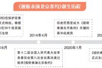 提升表演者权利保护 《视听表演北京条约》正式生效