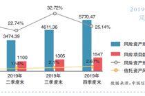 聚焦信托业年报:两极分化 去通道化