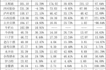 18家上市白酒业绩对比: 洗牌后的悲喜分化