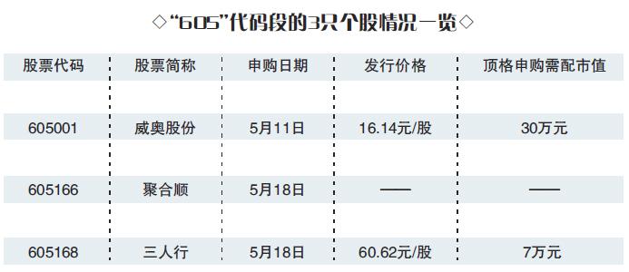 """威奥股份拿下""""605""""代码第一股 股票代码为""""605001"""""""