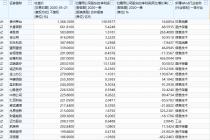 百元股扩容至74只  逾五成一季报业绩增长