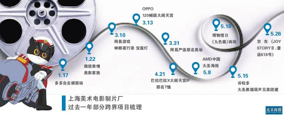上海美影厂的IP跨界启示录
