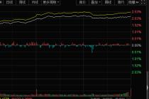 A股6月开门红:沪指重回2900点 单日市值暴涨1.7万亿