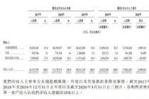 最高募資244.9億港元 網易二次上市讀秒