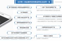 北京監管沙箱第二批應用有何新變化