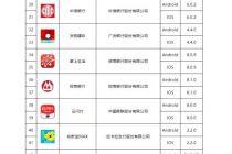 中国互金协会正式公布首批移动彩计划appApp实名备案名单