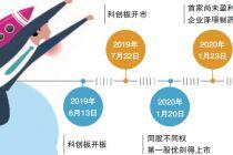 """科創板一周年:細數四大""""破冰""""事件"""