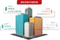 發債利率高達32% 明發集團怎么了