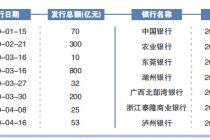 银行融资报告:IPO归零 定增、永续债井喷