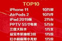 苏宁618超级秀战报:1.2亿人观看 成交破50亿