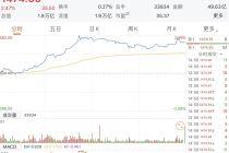 茅臺股價再創歷史新高 市值達1.85萬億元超越工商銀行