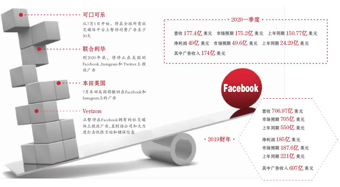 广告业务受伤  余家广告商抵制 Facebook慌了