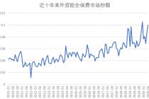 """外资险企""""醒了""""?五个月内市场份额两次破10%"""