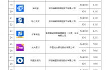 再现14家机构入围拟备案名单 移动金融App治理提速扩容