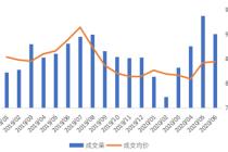 """6月成交环比降两成 租金跌5%   北京下半年租房市场转为""""承租市"""""""